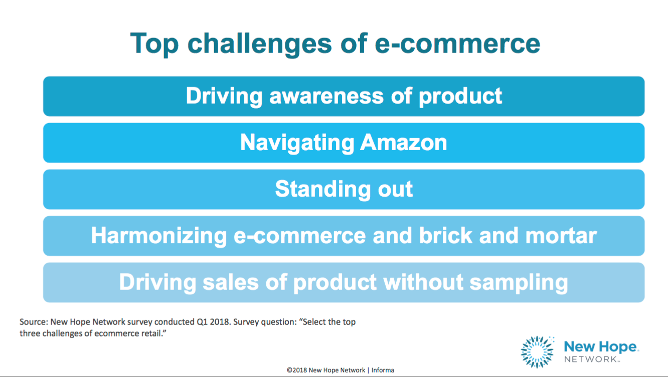 Ludwig Marketing & Sales E-Commerce Challenges